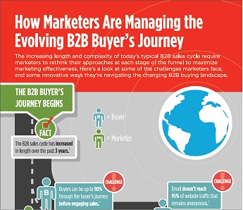 infographic-image-bizo-how-mktrs-manage